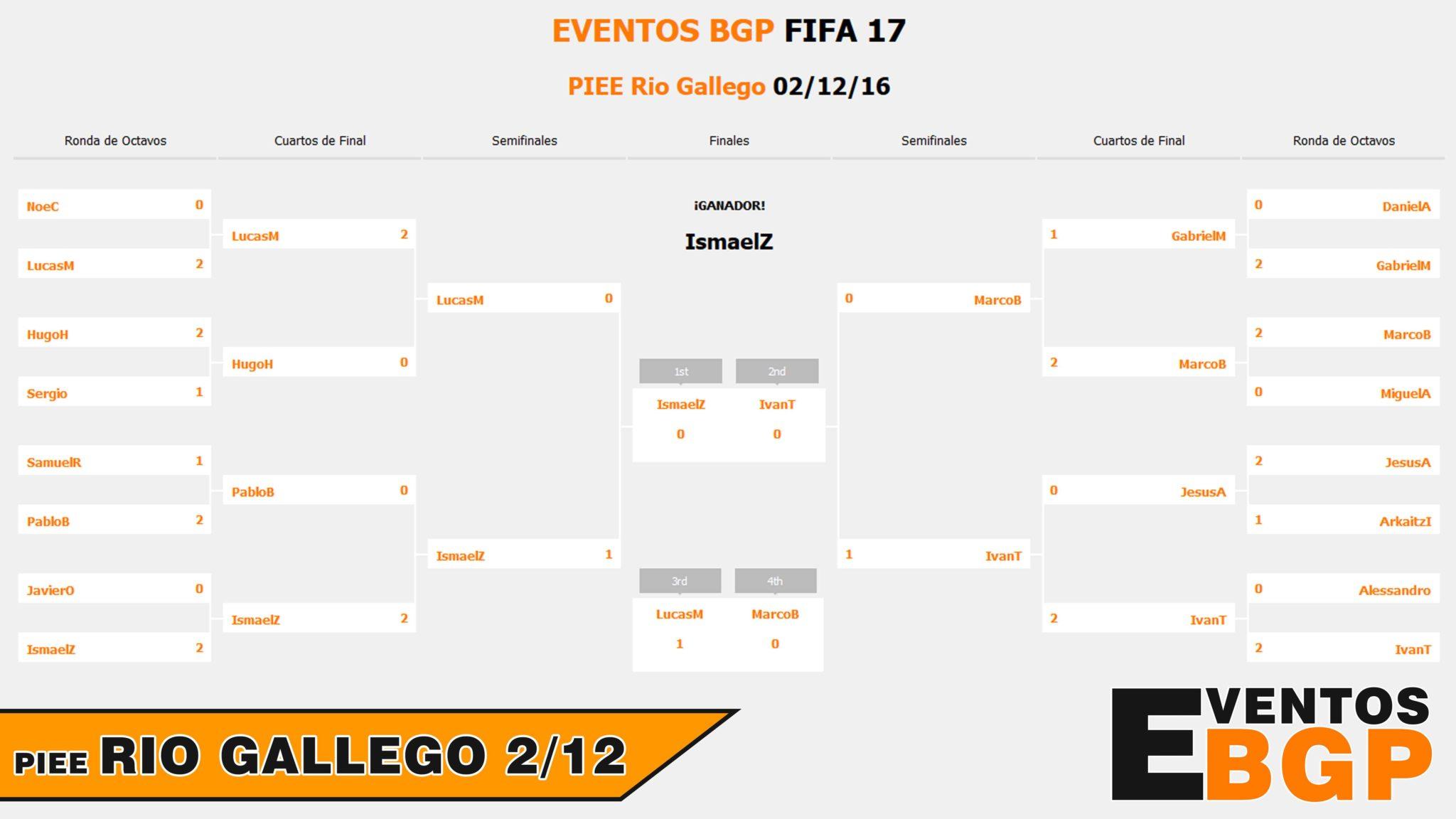 Evento Rio Gallego Zaragoza.