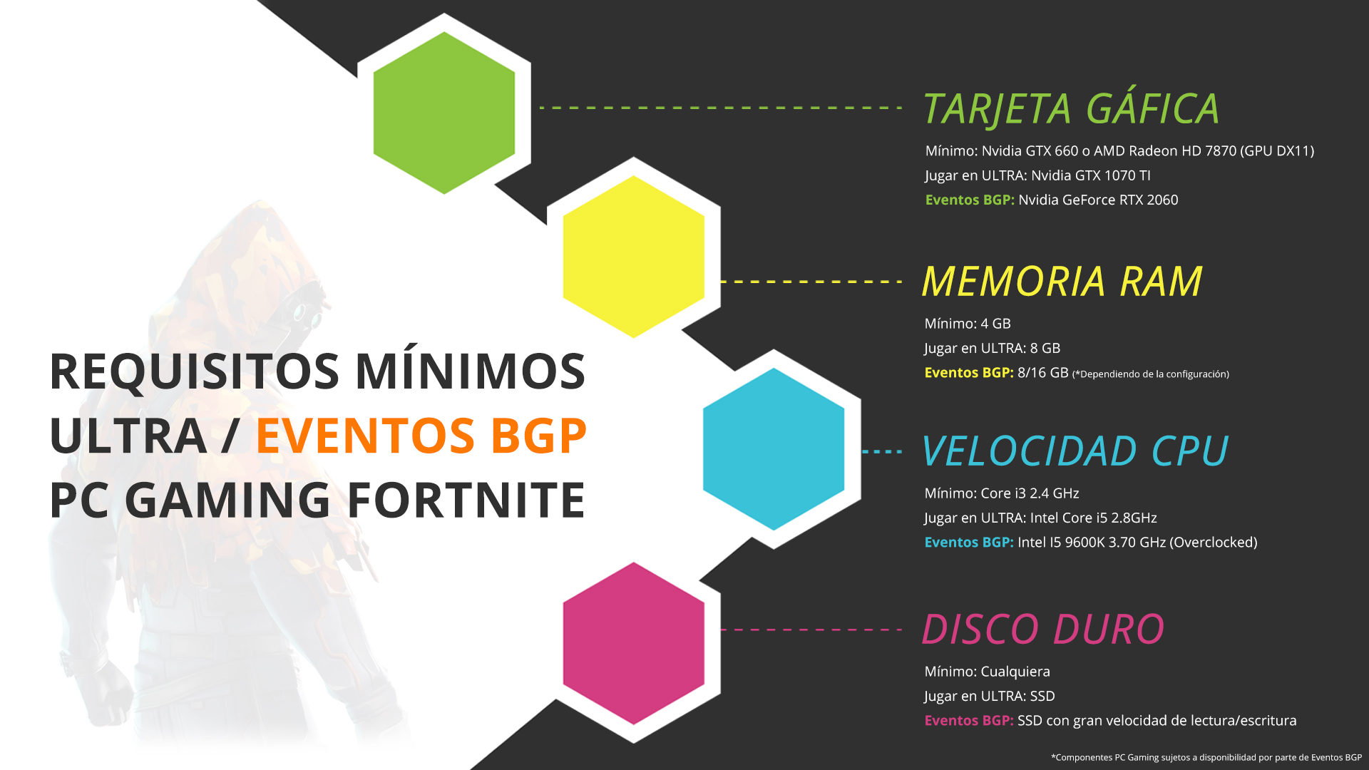 Requisitos mínimos PC Gaming para Fortnite y Ultra